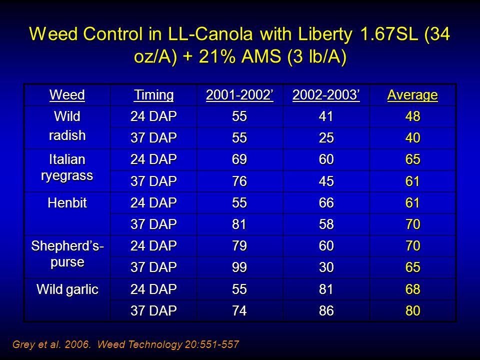 Weed Control in LL-Canola with Liberty 1.67SL (34 oz/A) + 21% AMS (3 lb/A) WeedTiming2001-2002'2002-2003'Average Wildradish 24 DAP 554148 37 DAP 552540 Italian ryegrass 24 DAP 696065 37 DAP 764561 Henbit 24 DAP 556661 37 DAP 815870 Shepherd's- purse 24 DAP 796070 37 DAP 993065 Wild garlic 24 DAP 558168 37 DAP 748680 Grey et al.