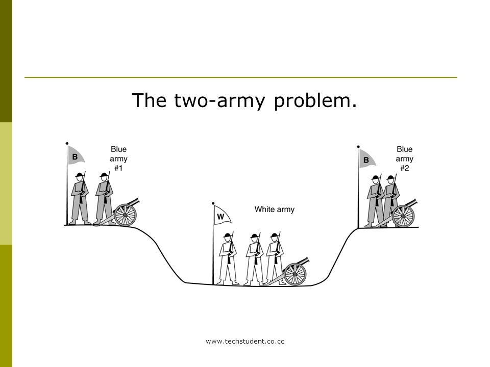 www.techstudent.co.cc The two-army problem.