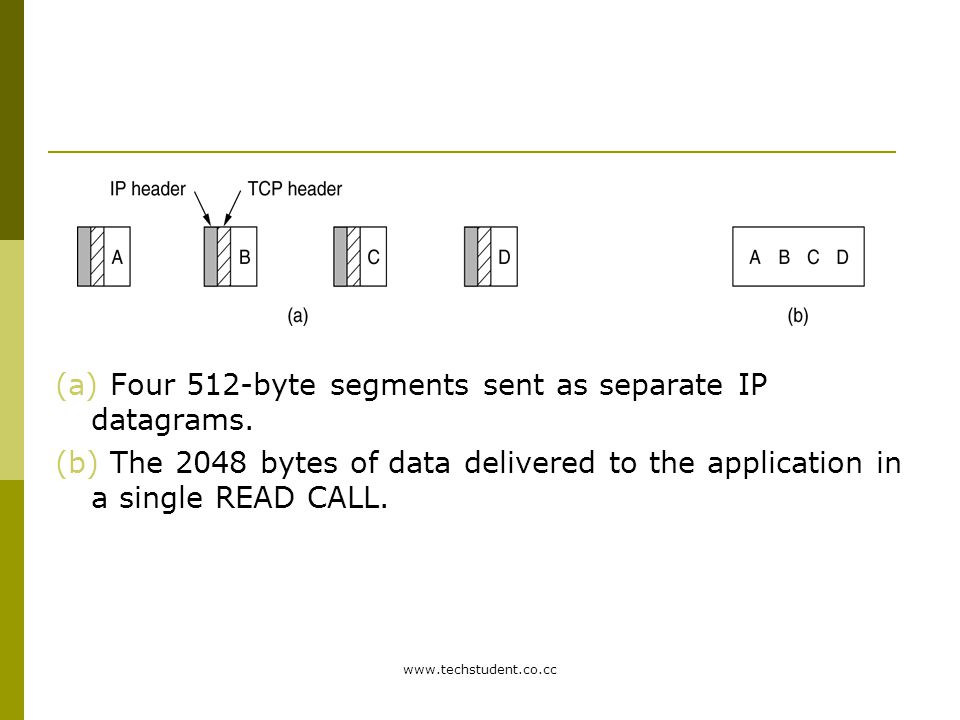 www.techstudent.co.cc (a) Four 512-byte segments sent as separate IP datagrams. (b) The 2048 bytes of data delivered to the application in a single RE