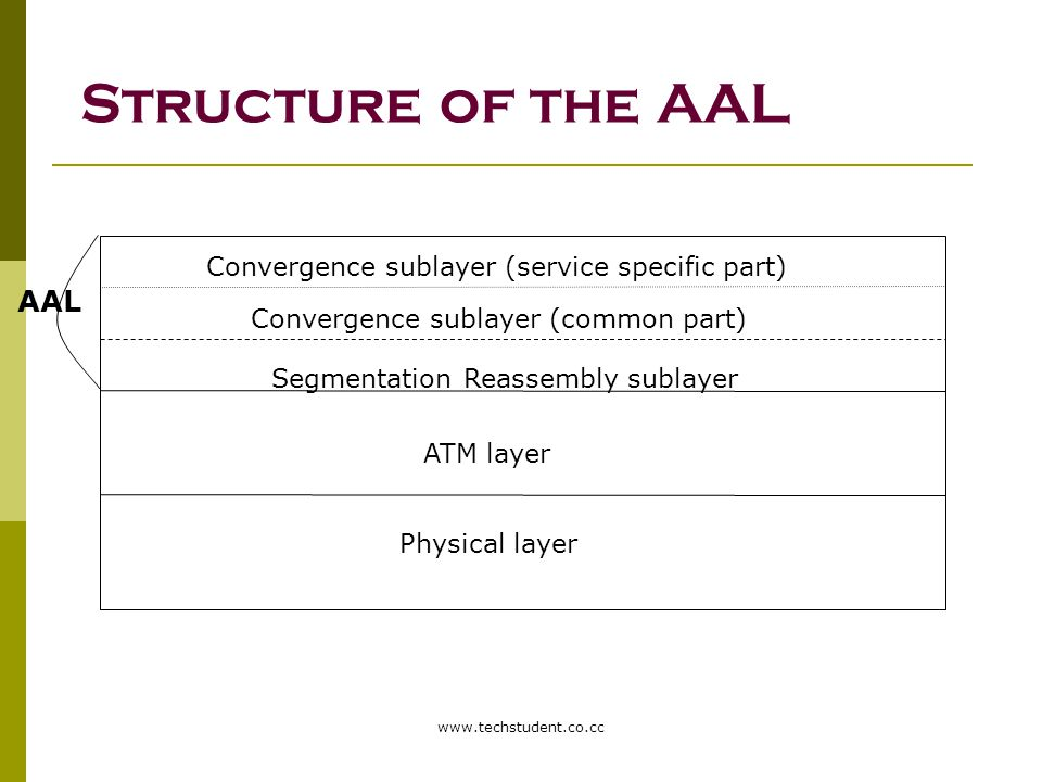 www.techstudent.co.cc Structure of the AAL Physical layer ATM layer Segmentation Reassembly sublayer Convergence sublayer (service specific part) Conv