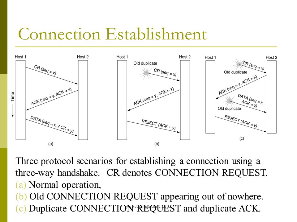 www.techstudent.co.cc  Now improve the protocol by making it a three- way handshake.