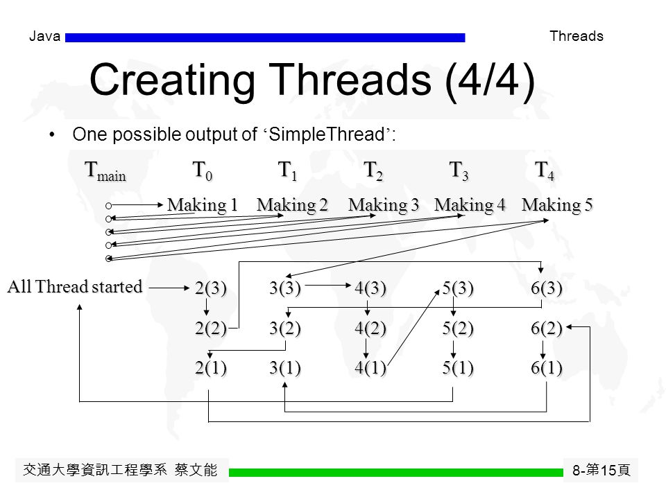 交通大學資訊工程學系 蔡文能 8- 第 14 頁 JavaThreads One possible output of ' SimpleThread ' : Making 1All Threads Started Making 2Thread 2(3) Making 3Thread 2(2) Mak