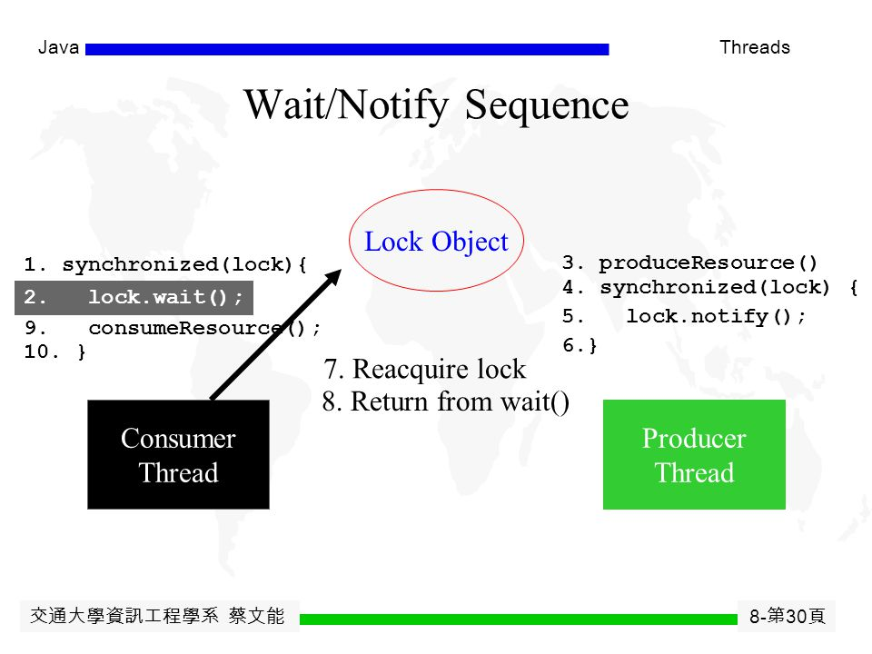 交通大學資訊工程學系 蔡文能 8- 第 29 頁 JavaThreads Wait/Notify Sequence Lock Object Consumer Thread Producer Thread 1. synchronized(lock){ 2. lock.wait(); 3. produc