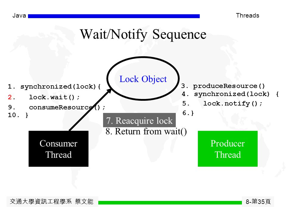 交通大學資訊工程學系 蔡文能 8- 第 34 頁 JavaThreads Wait/Notify Sequence Lock Object Consumer Thread Producer Thread 1. synchronized(lock){ 2. lock.wait(); 3. produc