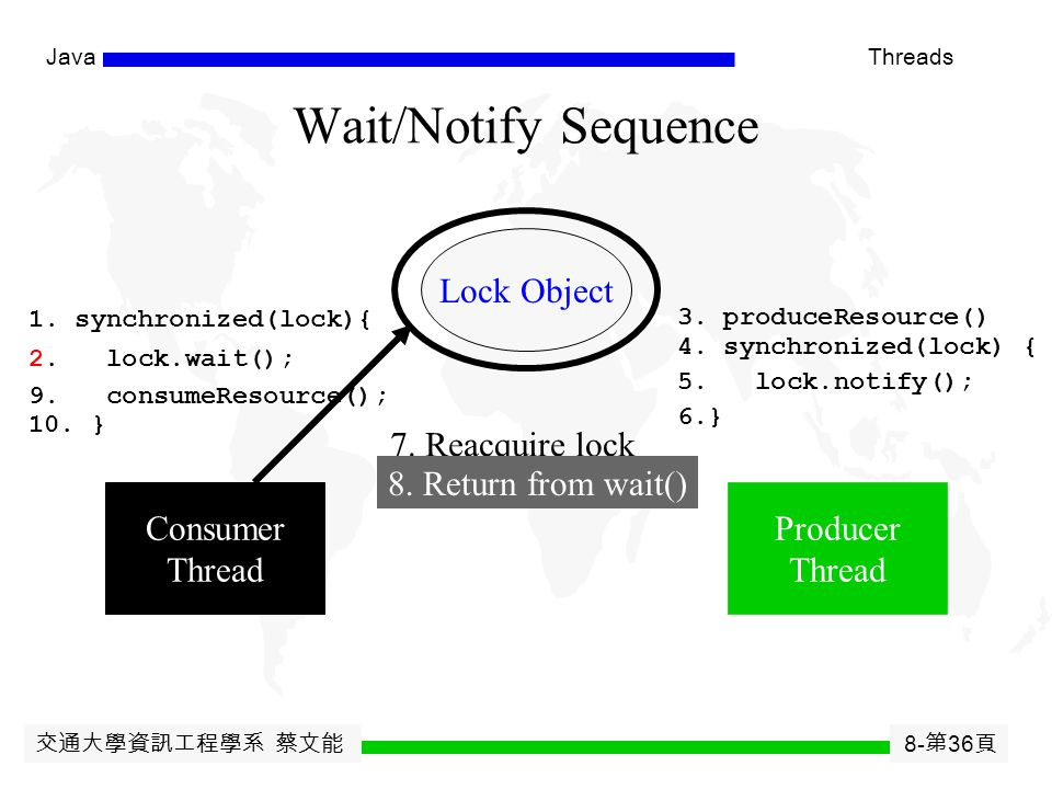 交通大學資訊工程學系 蔡文能 8- 第 35 頁 JavaThreads Wait/Notify Sequence Lock Object Consumer Thread Producer Thread 1. synchronized(lock){ 2. lock.wait(); 3. produc