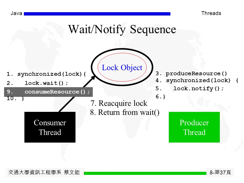 交通大學資訊工程學系 蔡文能 8- 第 36 頁 JavaThreads Wait/Notify Sequence Lock Object Consumer Thread Producer Thread 1. synchronized(lock){ 2. lock.wait(); 3. produc