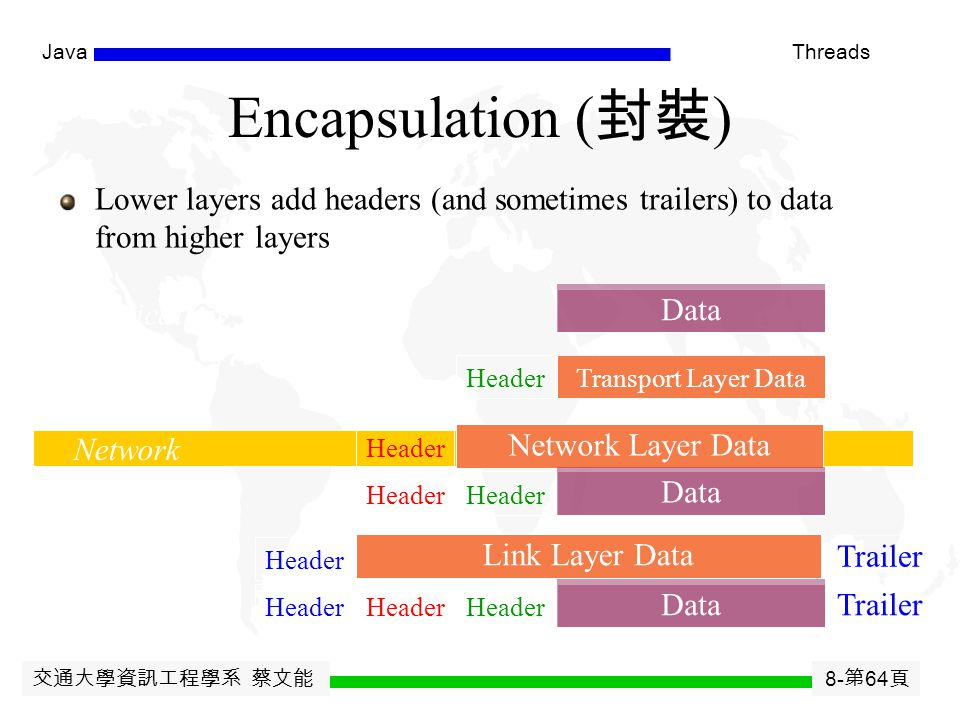 交通大學資訊工程學系 蔡文能 8- 第 63 頁 JavaThreads Data Link Layer ( 資料連結層 ) Layer 2 creates data frames to send to Layer 1 On receiving side, takes raw data from L