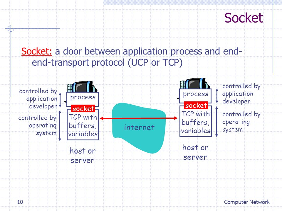 Computer Network10 Socket: a door between application process and end- end-transport protocol (UCP or TCP) process TCP with buffers, variables socket