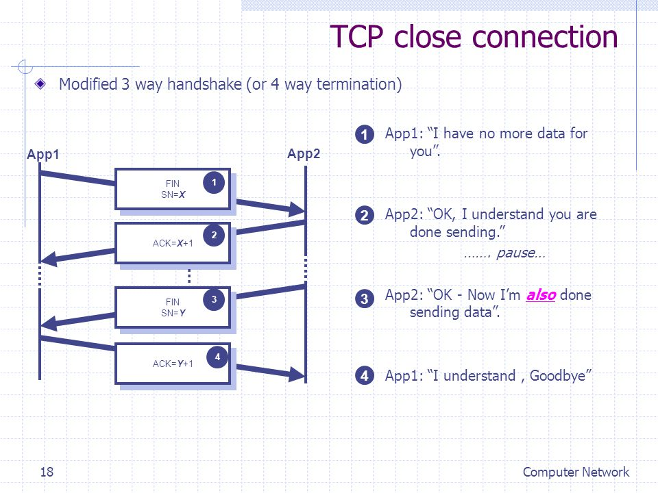 Computer Network18 TCP close connection Modified 3 way handshake (or 4 way termination) App1 App2 FIN SN=X FIN SN=X 1 ACK=X+1 2 ACK=Y+1 4 FIN SN=Y FIN