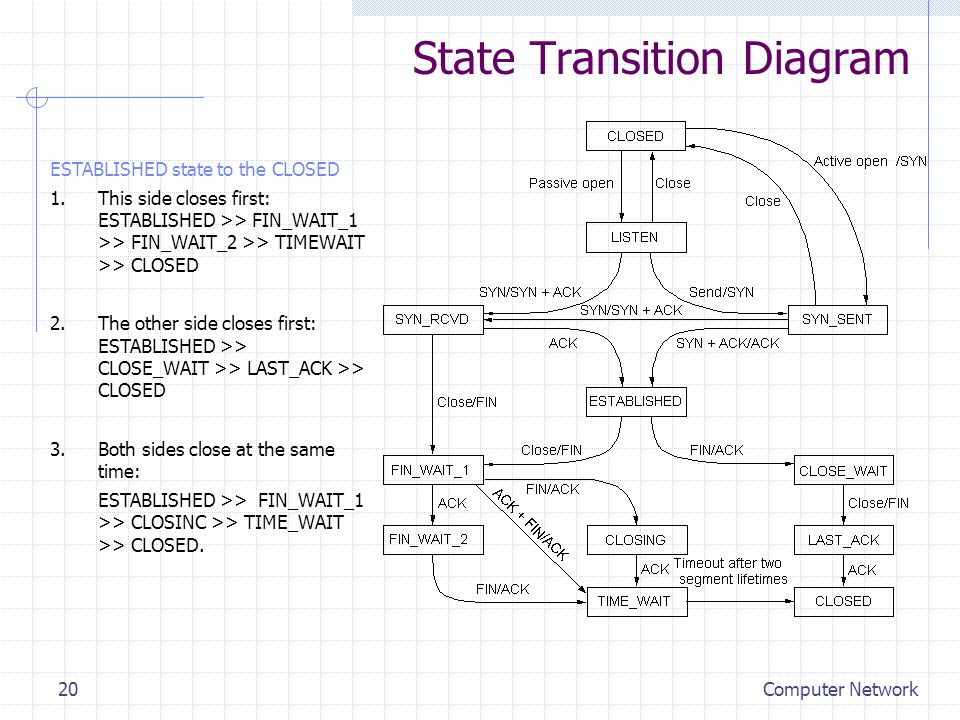 Computer Network20 State Transition Diagram ESTABLISHED state to the CLOSED 1.This side closes first: ESTABLISHED >> FIN_WAIT_1 >> FIN_WAIT_2 >> TIMEW