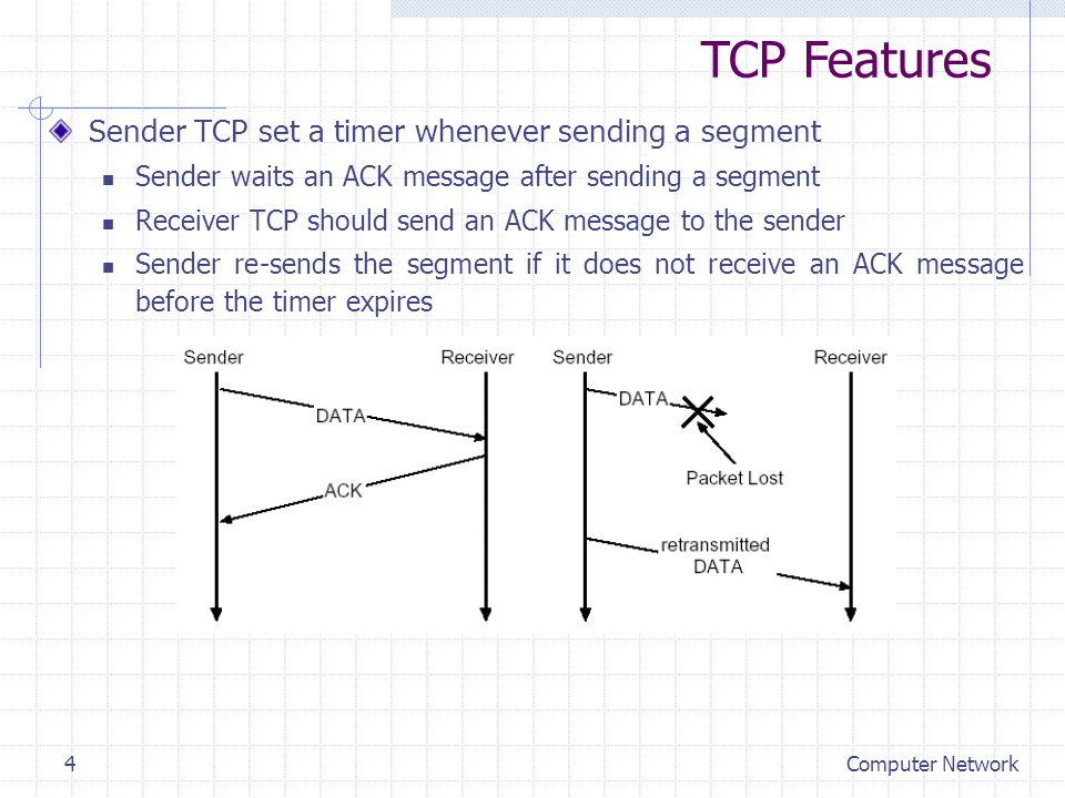 Computer Network4 Sender TCP set a timer whenever sending a segment Sender waits an ACK message after sending a segment Receiver TCP should send an AC