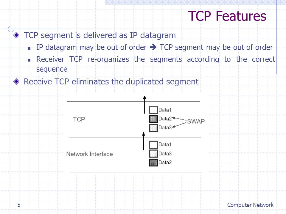 Computer Network5 TCP segment is delivered as IP datagram IP datagram may be out of order  TCP segment may be out of order Receiver TCP re-organizes the segments according to the correct sequence Receive TCP eliminates the duplicated segment TCP Features