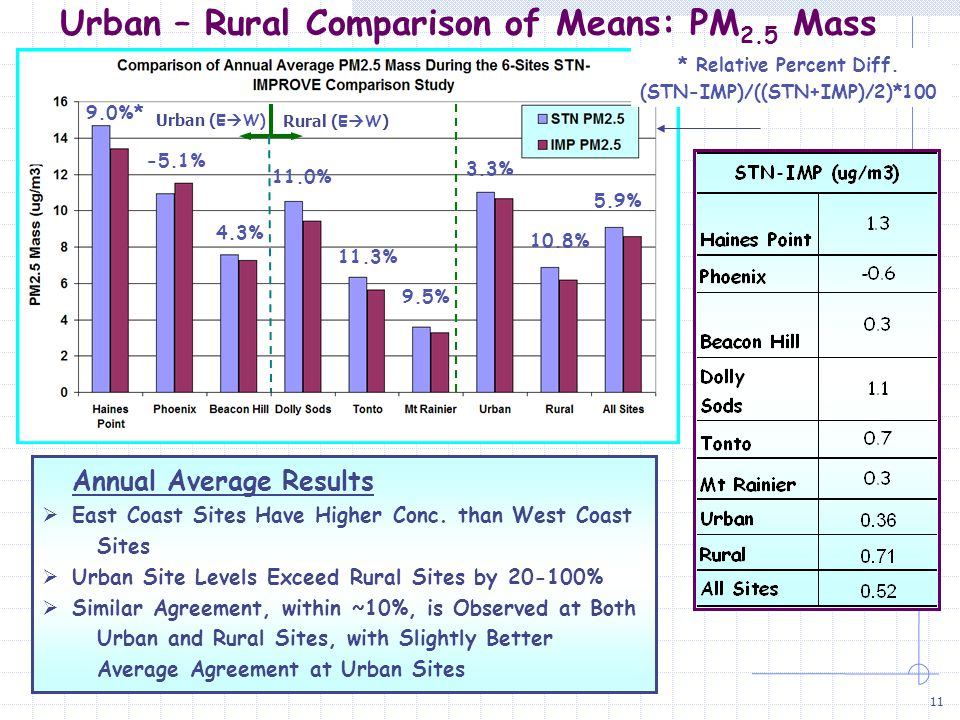 11 Urban – Rural Comparison of Means: PM 2.5 Mass Annual Average Results  East Coast Sites Have Higher Conc.