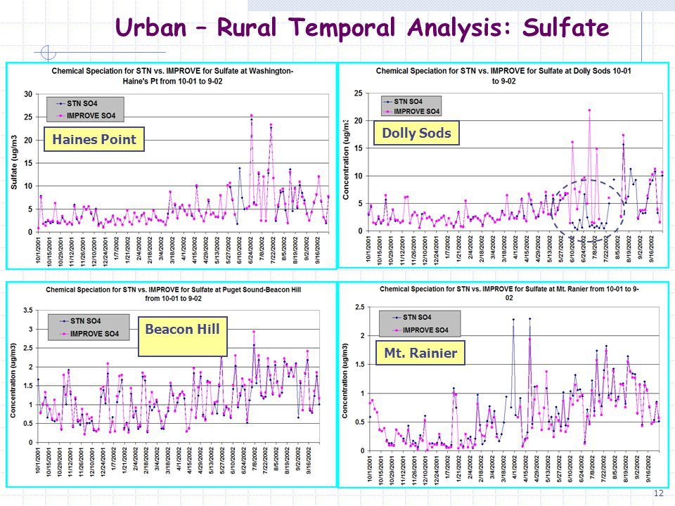 12 Urban – Rural Temporal Analysis: Sulfate Haines Point Dolly Sods Beacon Hill Mt. Rainier