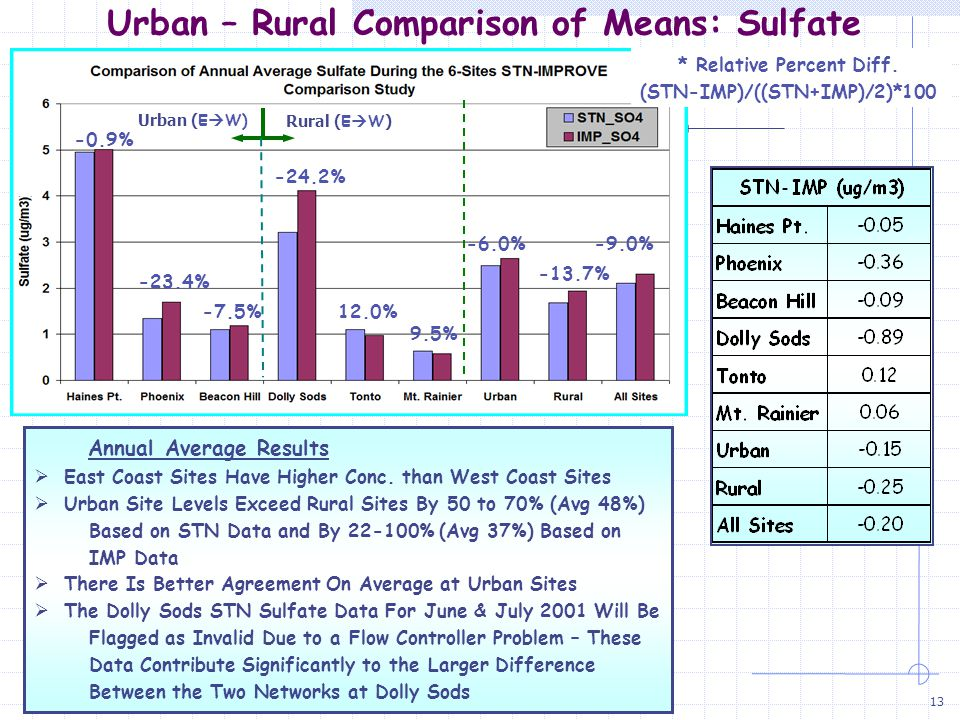 13 Urban – Rural Comparison of Means: Sulfate Annual Average Results  East Coast Sites Have Higher Conc.