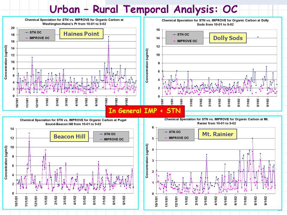 16 Urban – Rural Temporal Analysis: OC Haines Point Dolly Sods Beacon Hill Mt. Rainier In General IMP < STN