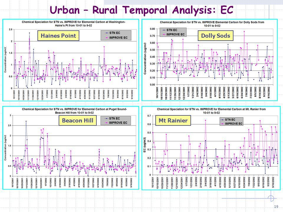 19 Urban – Rural Temporal Analysis: EC Haines PointDolly Sods Beacon HillMt Rainier