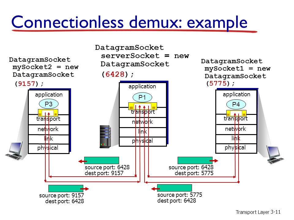 Transport Layer 3-11 Connectionless demux: example DatagramSocket serverSocket = new DatagramSocket (6428); transport application physical link network P3 transport application physical link network P1 transport application physical link network P4 DatagramSocket mySocket1 = new DatagramSocket (5775); DatagramSocket mySocket2 = new DatagramSocket (9157); source port: 9157 dest port: 6428 source port: 6428 dest port: 9157 source port: 6428 dest port: 5775 source port: 5775 dest port: 6428