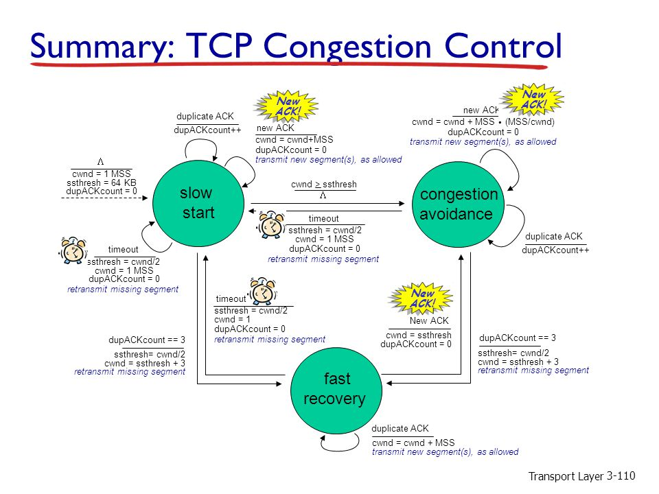 Transport Layer 3-110 Summary: TCP Congestion Control timeout ssthresh = cwnd/2 cwnd = 1 MSS dupACKcount = 0 retransmit missing segment  cwnd > ssthresh congestion avoidance cwnd = cwnd + MSS (MSS/cwnd) dupACKcount = 0 transmit new segment(s), as allowed new ACK.