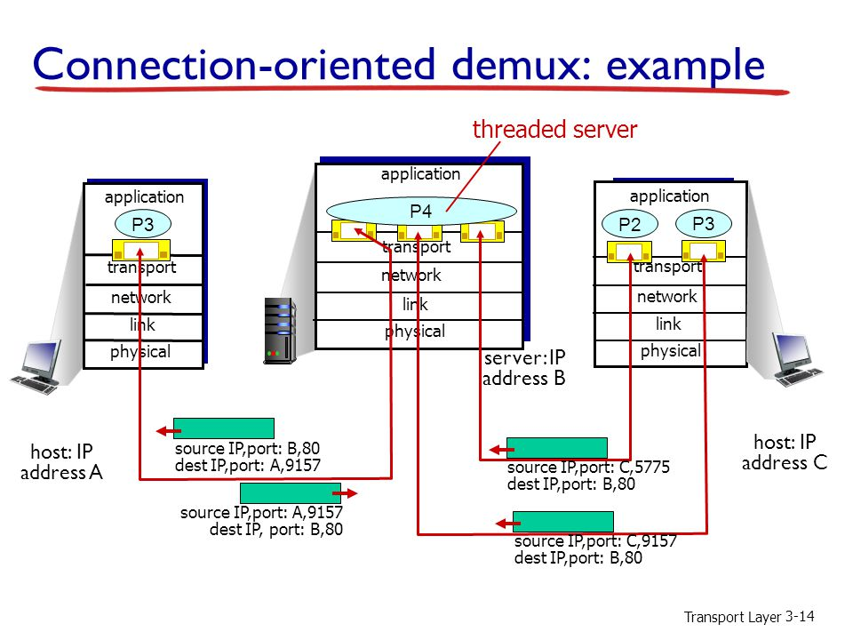 Transport Layer 3-14 Connection-oriented demux: example transport application physical link network P3 transport application physical link transport application physical link network P2 source IP,port: A,9157 dest IP, port: B,80 source IP,port: B,80 dest IP,port: A,9157 host: IP address A host: IP address C server: IP address B network P3 source IP,port: C,5775 dest IP,port: B,80 source IP,port: C,9157 dest IP,port: B,80 P4 threaded server