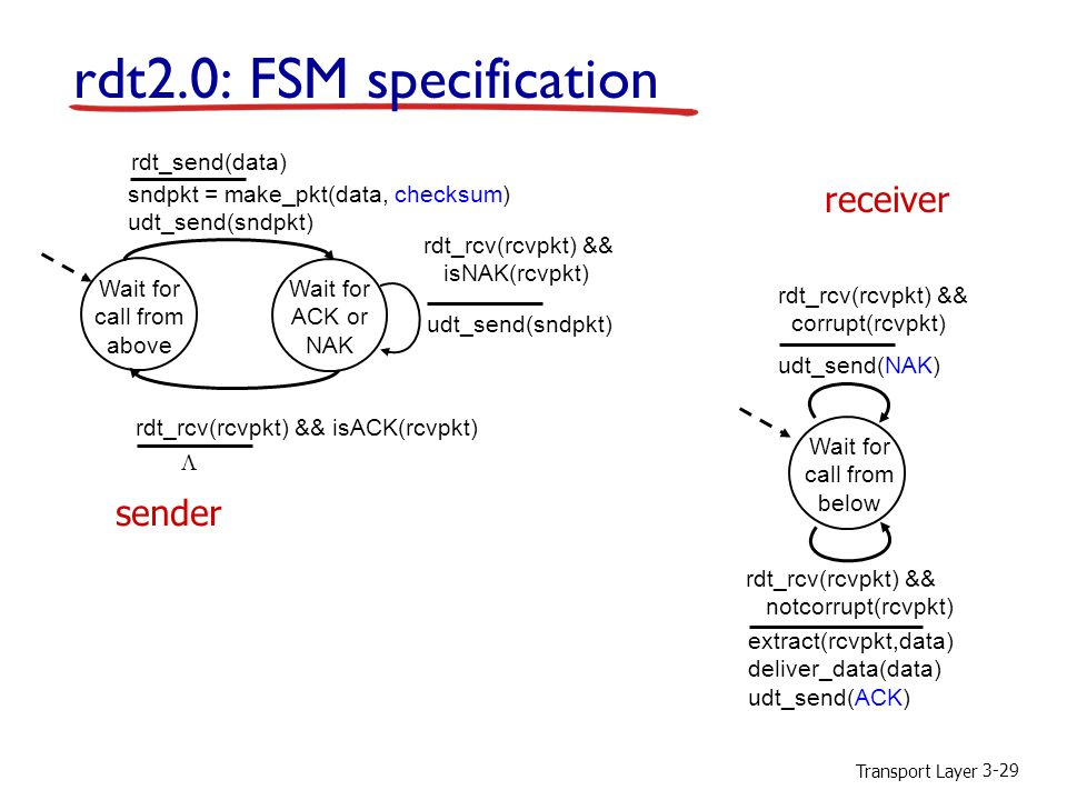 Transport Layer 3-29 rdt2.0: FSM specification Wait for call from above sndpkt = make_pkt(data, checksum) udt_send(sndpkt) extract(rcvpkt,data) deliver_data(data) udt_send(ACK) rdt_rcv(rcvpkt) && notcorrupt(rcvpkt) rdt_rcv(rcvpkt) && isACK(rcvpkt) udt_send(sndpkt) rdt_rcv(rcvpkt) && isNAK(rcvpkt) udt_send(NAK) rdt_rcv(rcvpkt) && corrupt(rcvpkt) Wait for ACK or NAK Wait for call from below sender receiver rdt_send(data) 