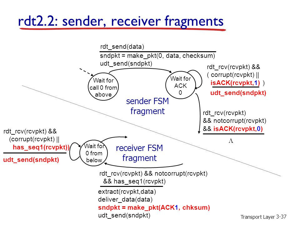 Transport Layer 3-37 rdt2.2: sender, receiver fragments Wait for call 0 from above sndpkt = make_pkt(0, data, checksum) udt_send(sndpkt) rdt_send(data) udt_send(sndpkt) rdt_rcv(rcvpkt) && ( corrupt(rcvpkt) || isACK(rcvpkt,1) ) rdt_rcv(rcvpkt) && notcorrupt(rcvpkt) && isACK(rcvpkt,0) Wait for ACK 0 sender FSM fragment rdt_rcv(rcvpkt) && notcorrupt(rcvpkt) && has_seq1(rcvpkt) extract(rcvpkt,data) deliver_data(data) sndpkt = make_pkt(ACK1, chksum) udt_send(sndpkt) Wait for 0 from below rdt_rcv(rcvpkt) && (corrupt(rcvpkt) || has_seq1(rcvpkt)) udt_send(sndpkt) receiver FSM fragment 