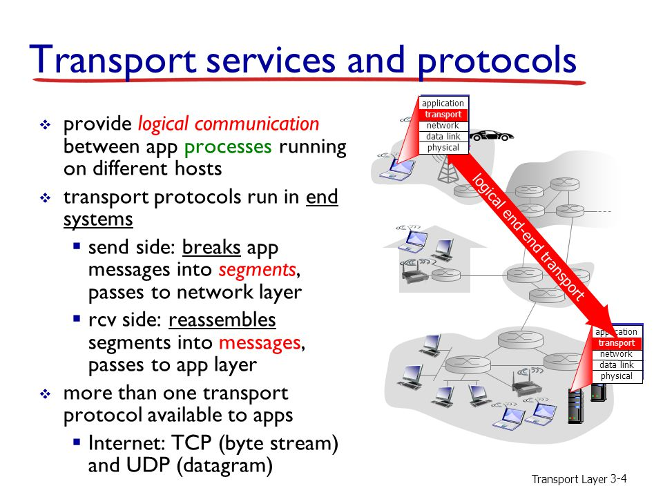 Transport Layer 3-65 Chapter 3 outline 3.1 transport-layer services 3.2 multiplexing and demultiplexing 3.3 connectionless transport: UDP 3.4 principles of reliable data transfer 3.5 connection-oriented transport: TCP  segment structure  reliable data transfer  flow control  connection management 3.6 principles of congestion control 3.7 TCP congestion control
