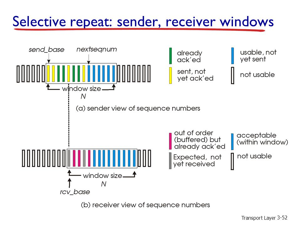Transport Layer 3-52 Selective repeat: sender, receiver windows
