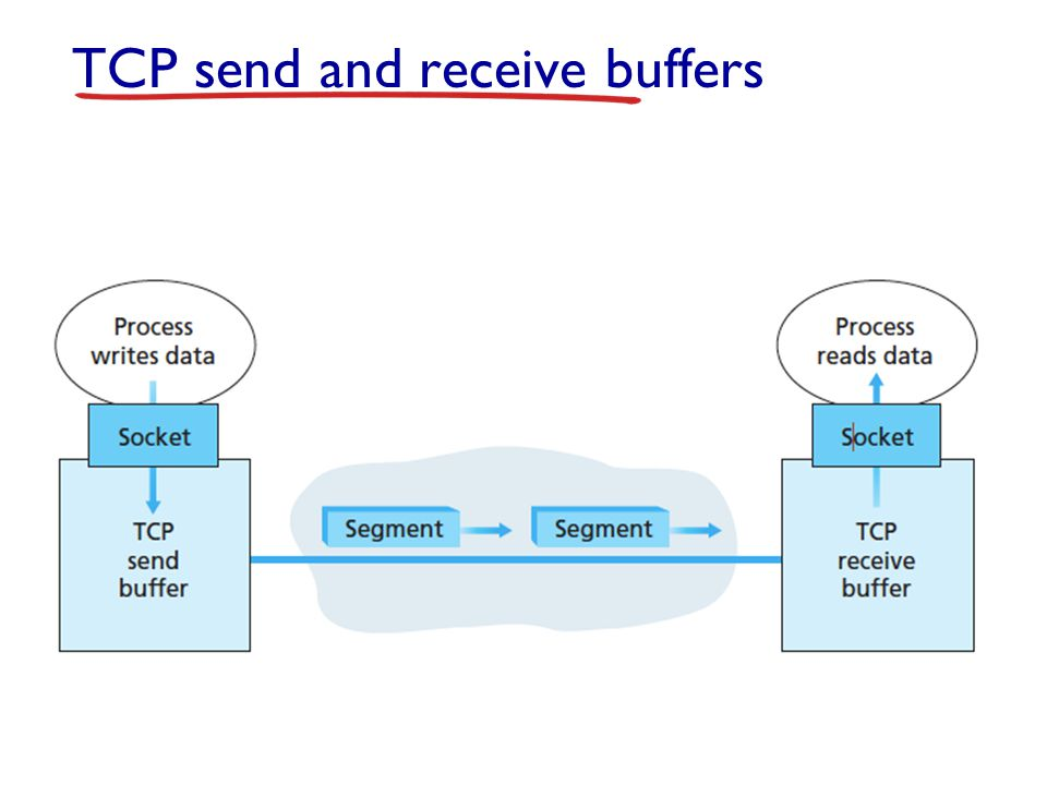 TCP send and receive buffers