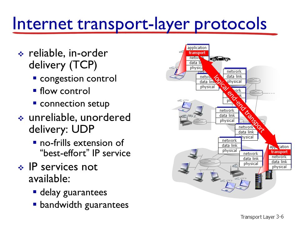 Transport Layer 3-17 UDP: segment header source port #dest port # 32 bits application data (payload) UDP segment format length checksum length, in bytes of UDP segment, including header  no connection establishment (which can add delay)  simple: no connection state at sender, receiver  small header size  no congestion control: UDP can blast away as fast as desired why is there a UDP?