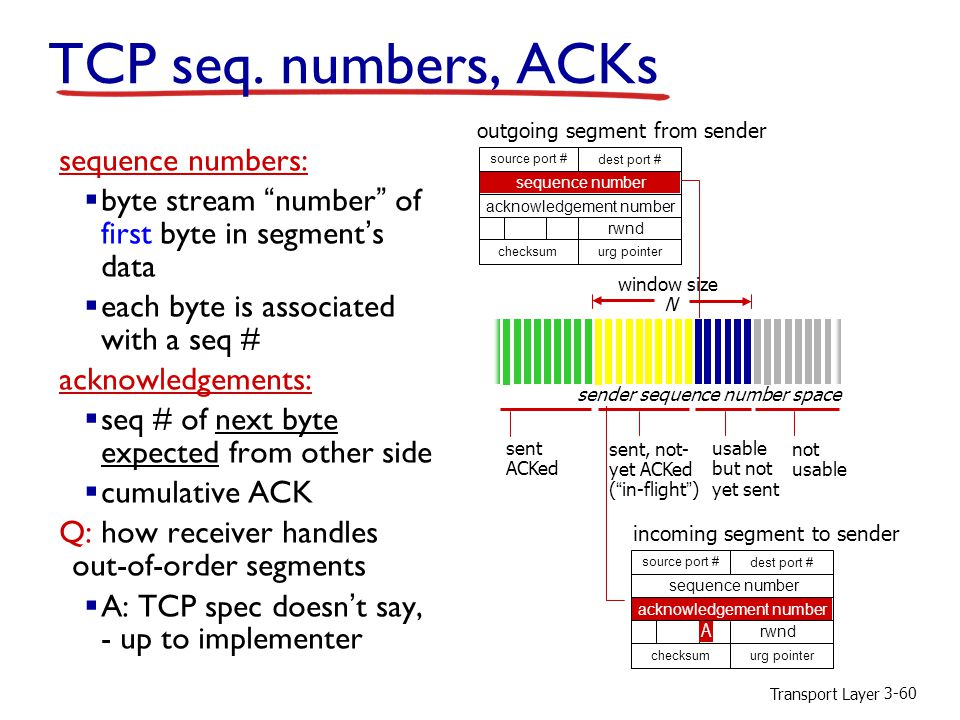 Transport Layer 3-60 TCP seq.