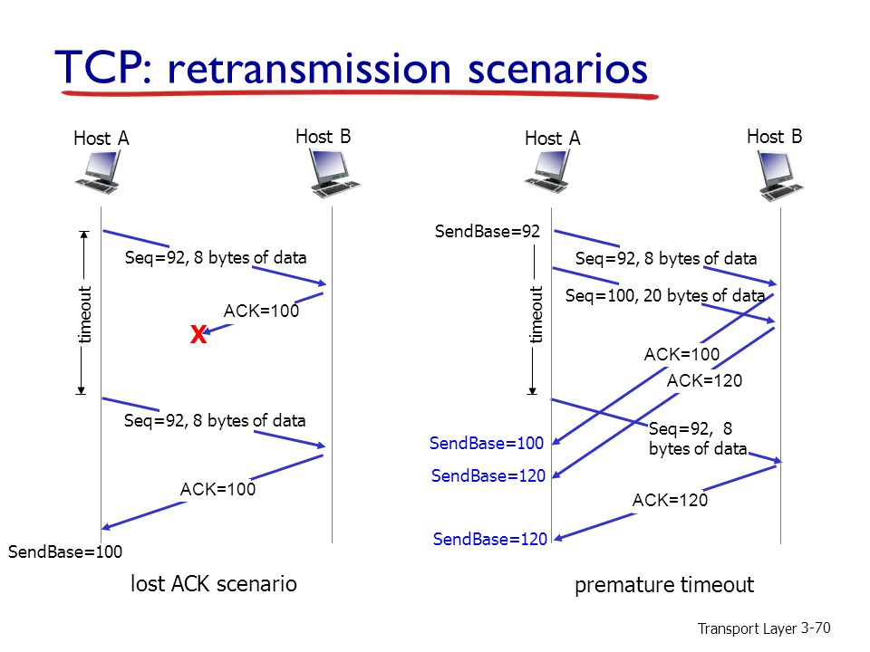 Transport Layer 3-70 TCP: retransmission scenarios lost ACK scenario Host B Host A Seq=92, 8 bytes of data ACK=100 Seq=92, 8 bytes of data X timeout ACK=100 premature timeout Host B Host A Seq=92, 8 bytes of data ACK=100 Seq=92, 8 bytes of data timeout ACK=120 Seq=100, 20 bytes of data ACK=120 SendBase=100 SendBase=120 SendBase=92 SendBase=100