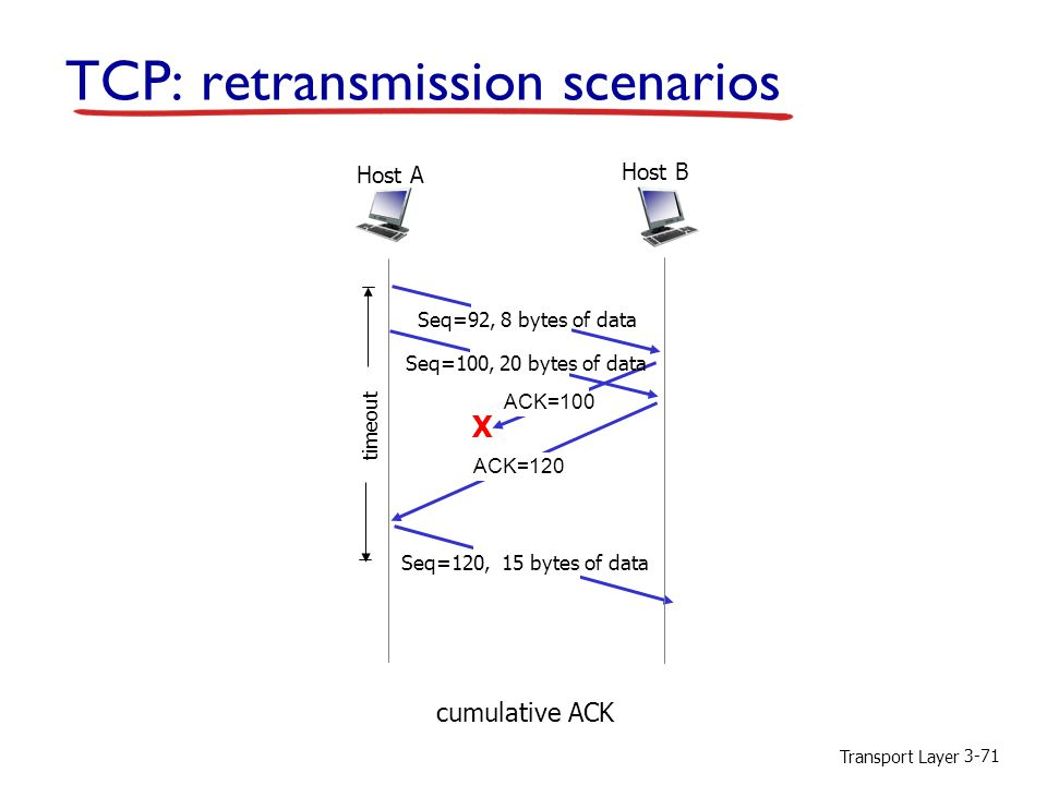 Transport Layer 3-71 TCP: retransmission scenarios X cumulative ACK Host B Host A Seq=92, 8 bytes of data ACK=100 Seq=120, 15 bytes of data timeout Seq=100, 20 bytes of data ACK=120