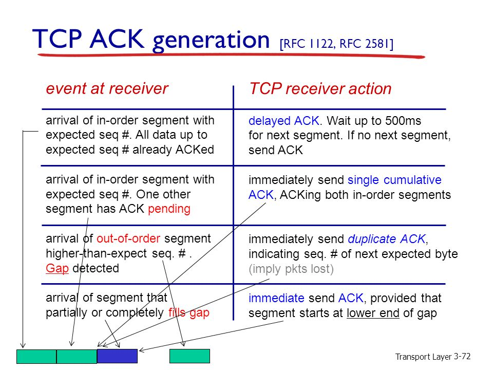 Transport Layer 3-72 TCP ACK generation [RFC 1122, RFC 2581] event at receiver arrival of in-order segment with expected seq #.