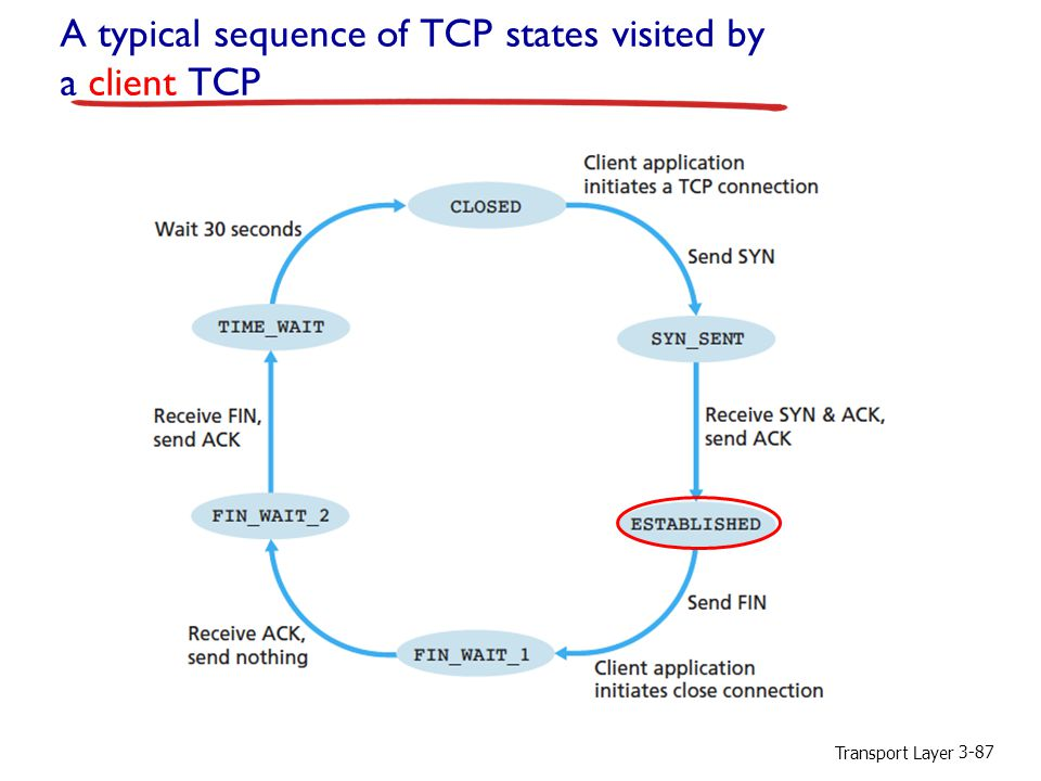 Transport Layer 3-87 A typical sequence of TCP states visited by a client TCP