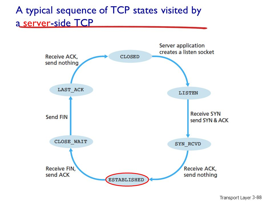 Transport Layer 3-88 A typical sequence of TCP states visited by a server-side TCP