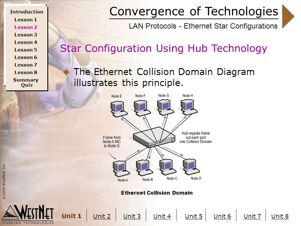 Convergence of Technologies ©2000 WestNet, Inc. Unit 1 Unit 2Unit 3Unit 4Unit 5Unit 6Unit 7Unit 8 LAN Protocols - Ethernet Star Configurations  The E