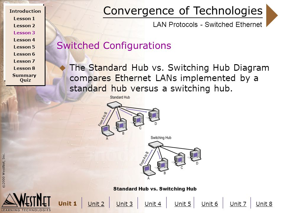 Convergence of Technologies ©2000 WestNet, Inc. Unit 1 Unit 2Unit 3Unit 4Unit 5Unit 6Unit 7Unit 8 LAN Protocols - Switched Ethernet  The Standard Hub