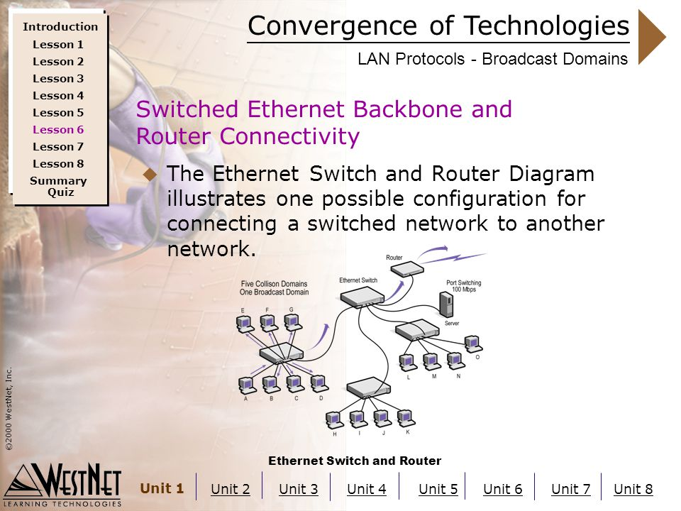 Convergence of Technologies ©2000 WestNet, Inc. Unit 1 Unit 2Unit 3Unit 4Unit 5Unit 6Unit 7Unit 8 LAN Protocols - Broadcast Domains  The Ethernet Swi