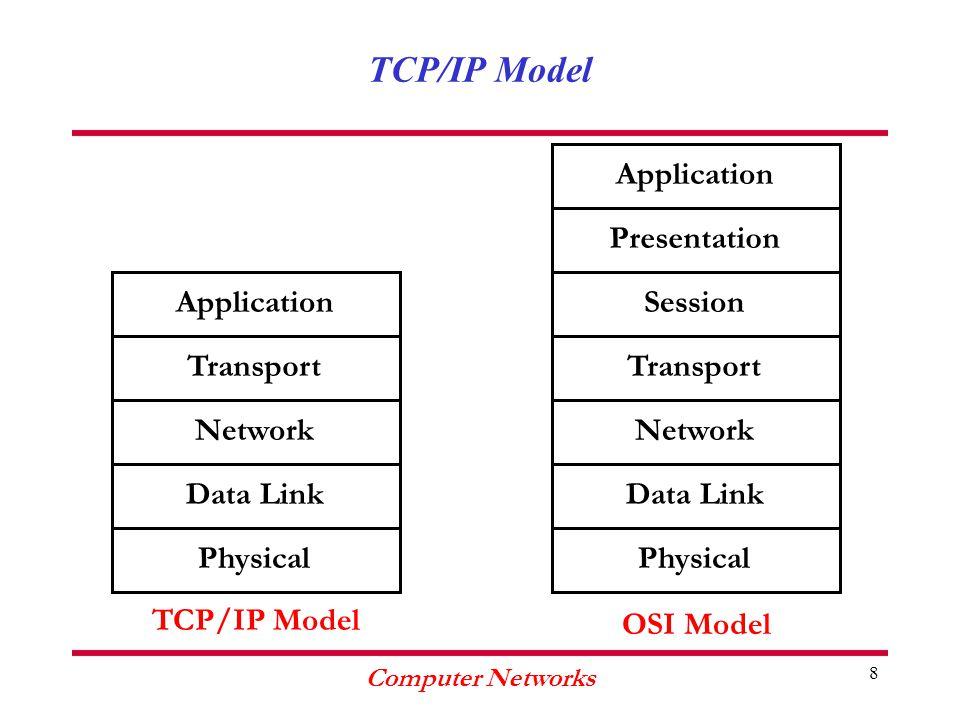 Computer Networks 9 TCP/IP Model Application RARP FTPSMTPTELNET Transport TCPUDP Network IP ICMP ARP Data LinkPhysical OSPF SNMP