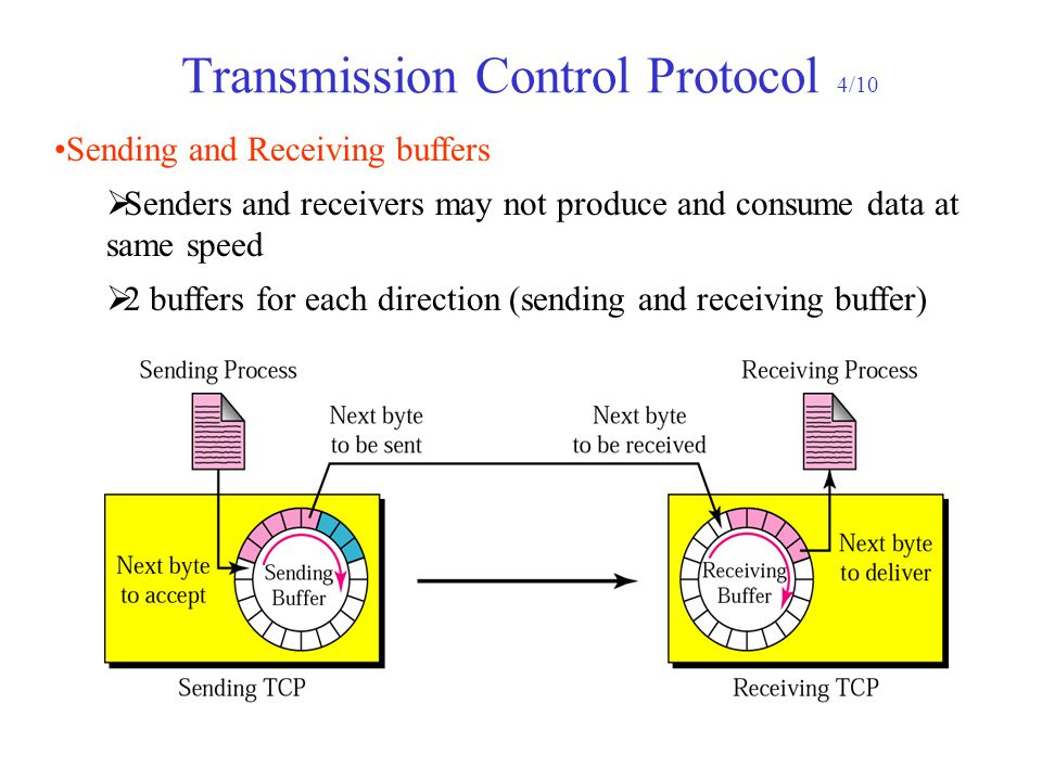 Transmission Control Protocol 4/10 Sending and Receiving buffers  Senders and receivers may not produce and consume data at same speed  2 buffers fo