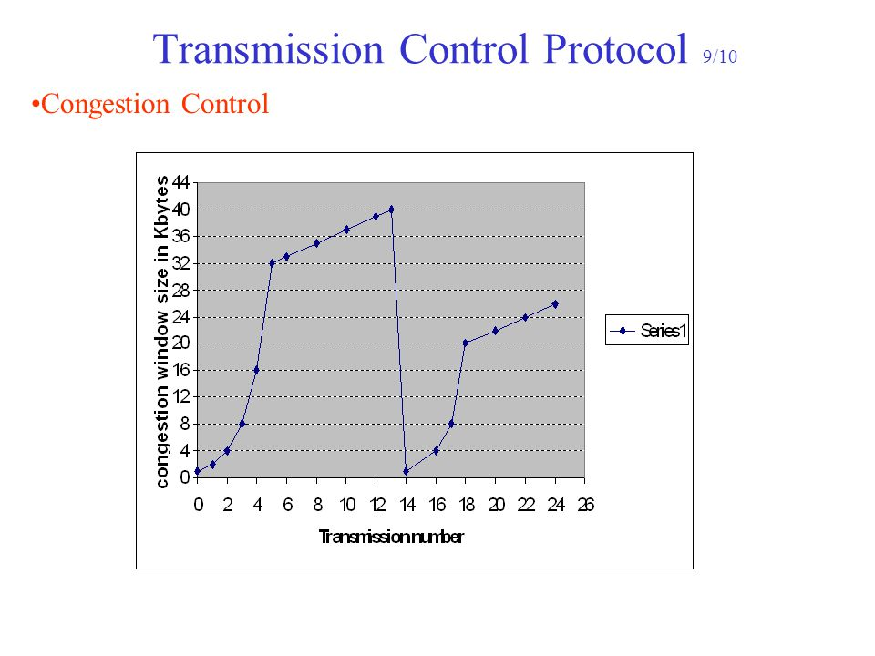 Transmission Control Protocol 9/10 Congestion Control