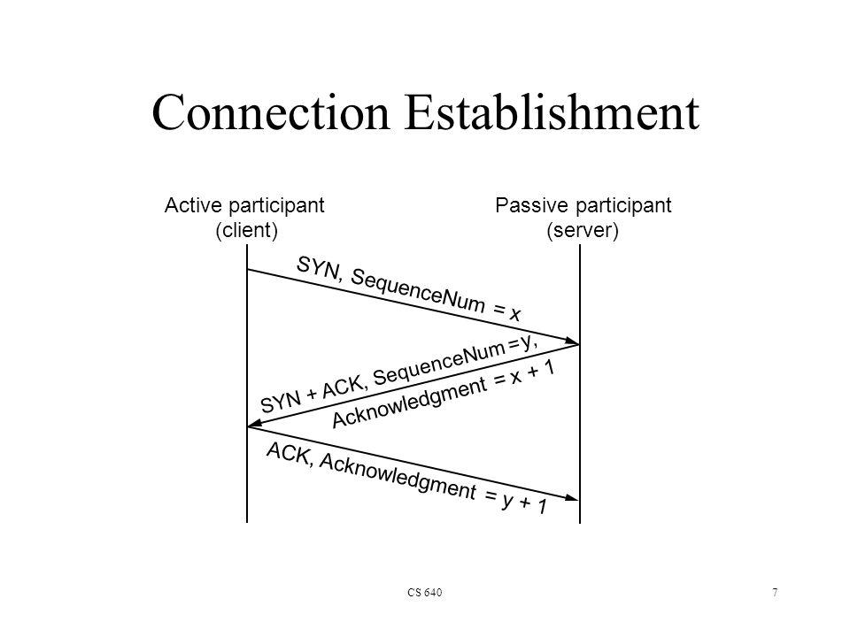 CS 6407 Connection Establishment Active participant (client) Passive participant (server) SYN, SequenceNum = x SYN + ACK, SequenceNum = y, ACK, Acknowledgment = y + 1 Acknowledgment = x + 1