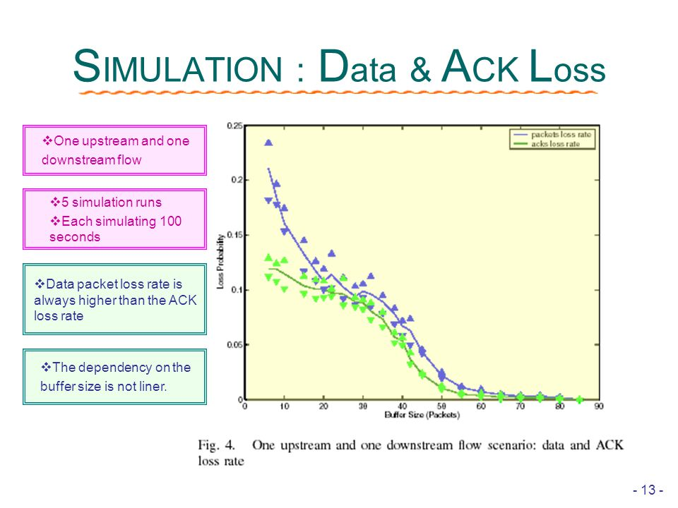 - 13 - S IMULATION : D ata & A CK L oss  Data packet loss rate is always higher than the ACK loss rate  The dependency on the buffer size is not liner.
