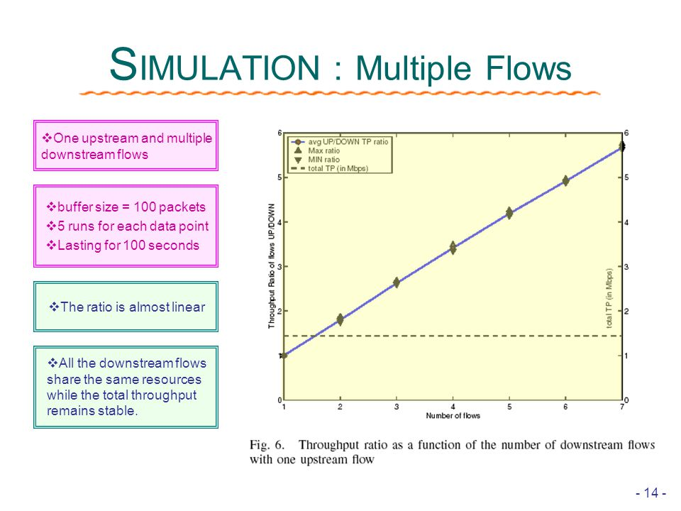 - 14 - S IMULATION : Multiple Flows  The ratio is almost linear  All the downstream flows share the same resources while the total throughput remains stable.