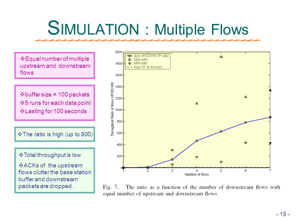 - 15 - S IMULATION : Multiple Flows  The ratio is high (up to 800)  Total throughput is low  ACKs of the upstream flows clutter the base station buffer and downstream packets are dropped.