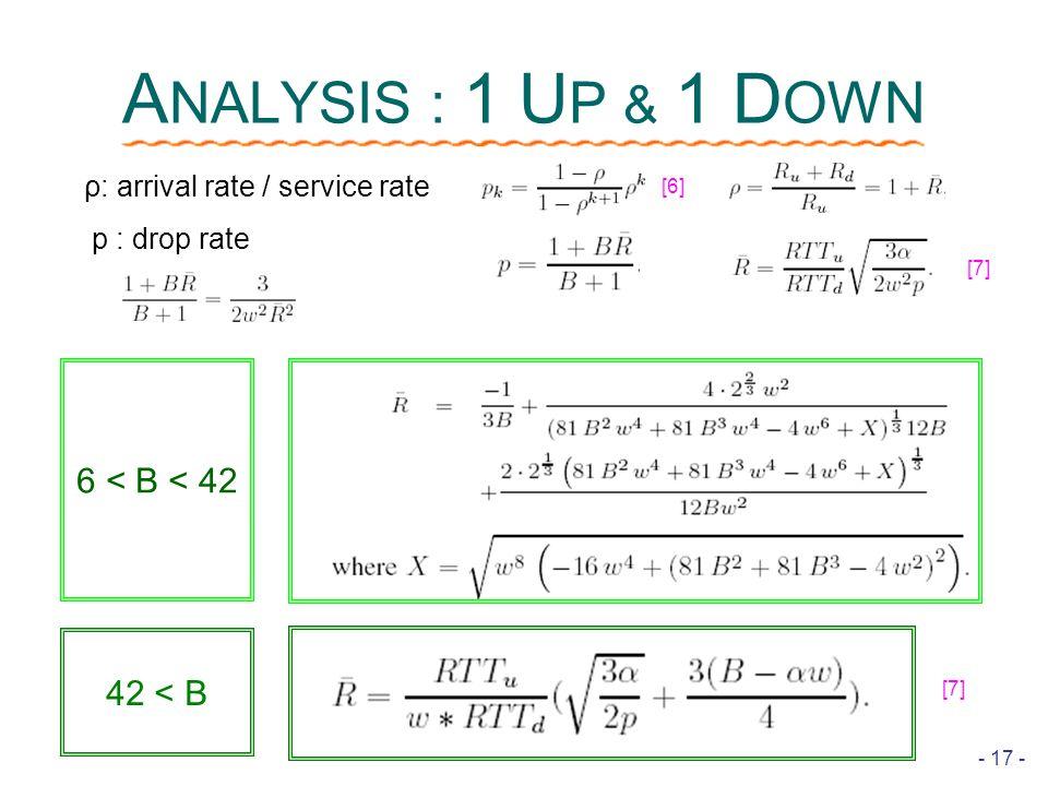 - 17 - A NALYSIS : 1 U P & 1 D OWN ρ: arrival rate / service rate p : drop rate [6] [7] 6 < B < 42 42 < B [7]