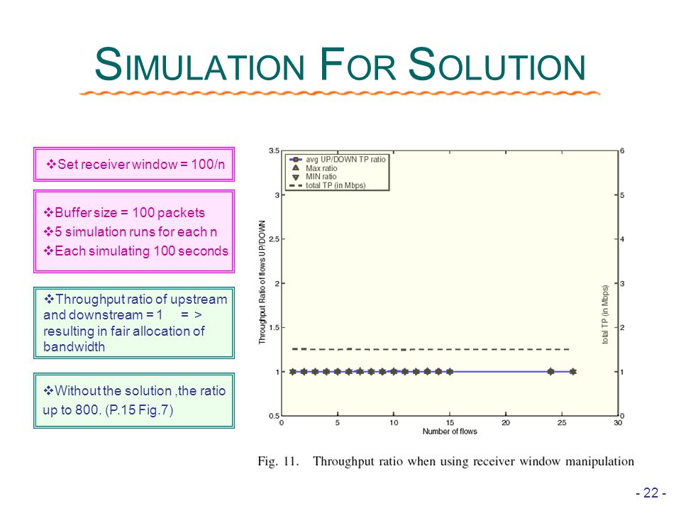 - 22 - S IMULATION F OR S OLUTION  Throughput ratio of upstream and downstream = 1 => resulting in fair allocation of bandwidth  Without the solution,the ratio up to 800.