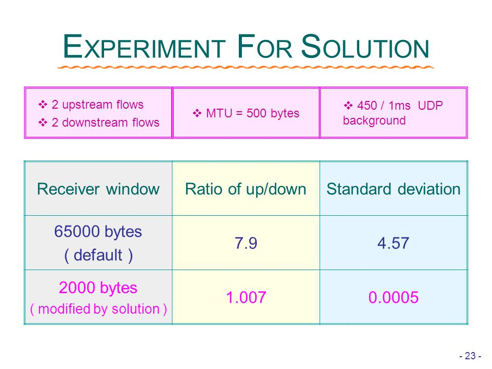 - 23 - E XPERIMENT F OR S OLUTION Receiver windowRatio of up/downStandard deviation 65000 bytes ( default ) 7.94.57 2000 bytes ( modified by solution ) 1.0070.0005  2 upstream flows  2 downstream flows  MTU = 500 bytes  450 / 1ms UDP background
