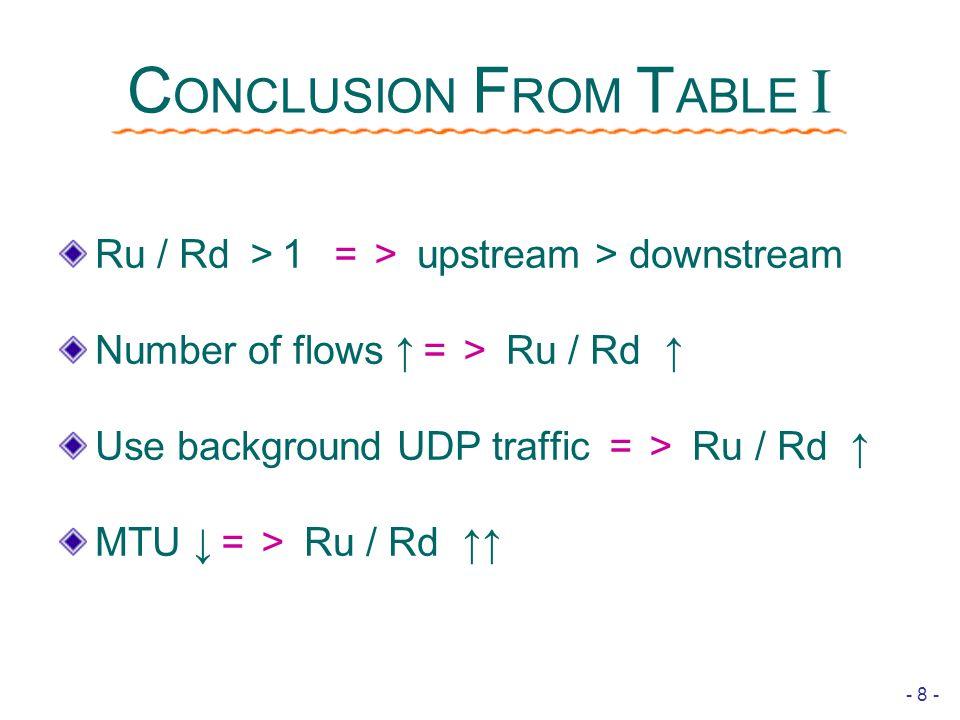 - 8 - C ONCLUSION F ROM T ABLE  Ru / Rd > 1 => upstream > downstream Number of flows ↑ => Ru / Rd ↑ Use background UDP traffic => Ru / Rd ↑ MTU ↓ => Ru / Rd ↑↑